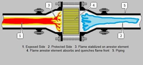Flame Arrestor Diagram